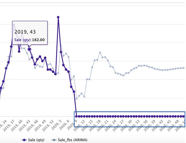 ARIMA Forecast - Candy (T0125) - Horizon - ARIMA 2020-08-21 15-19-02