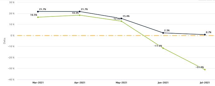 line chart percent