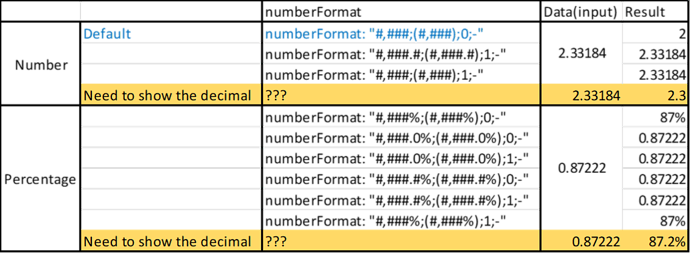 numberFormat example
